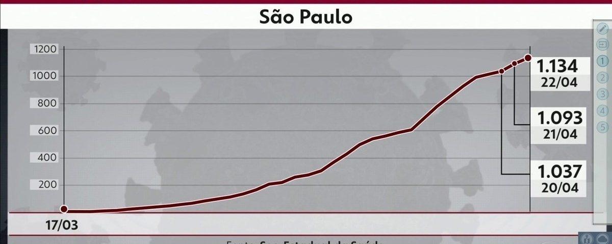 As mortes por coronavírus chegam a 1.134 em São Paulo; o estado tem 15.914 casos confirmados