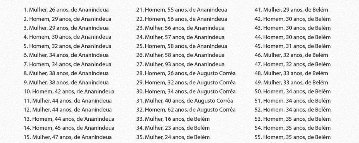 Pará atinge 114 mortes e 2.070 casos confirmados de Covid-19