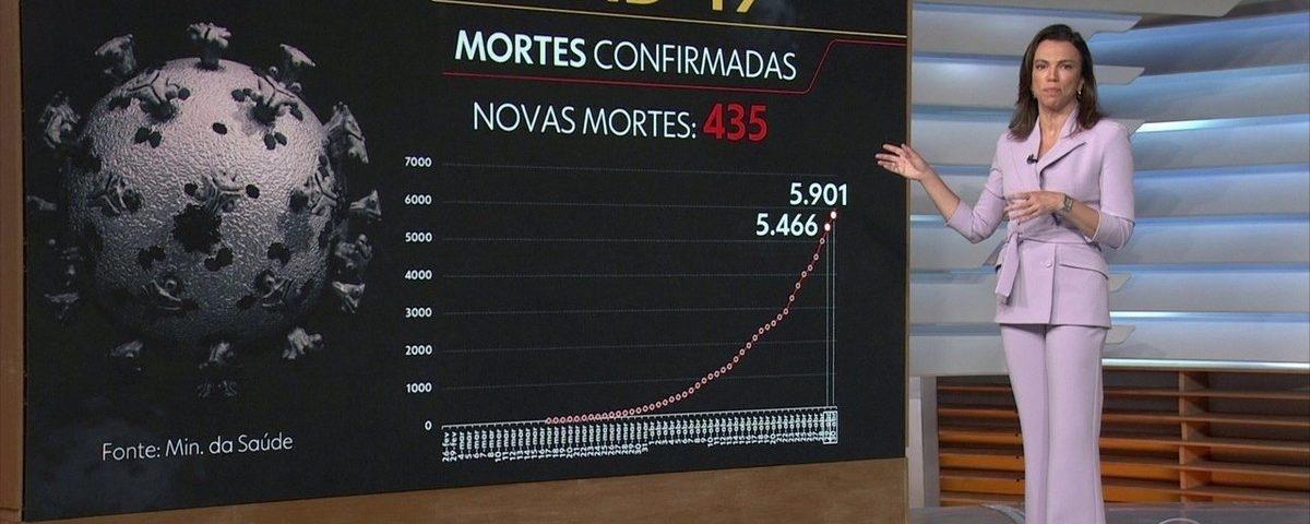 Casos de coronavírus e número de mortes no Brasil em 1º de maio