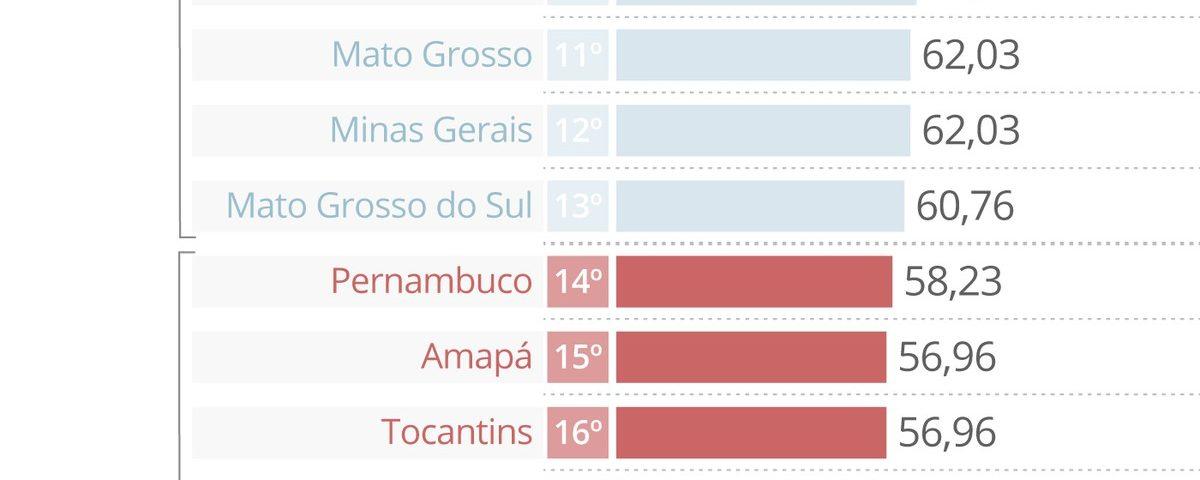 Estudo revela que os governos de Roraima e São Paulo têm menos transparência na contratação de emergência durante uma pandemia