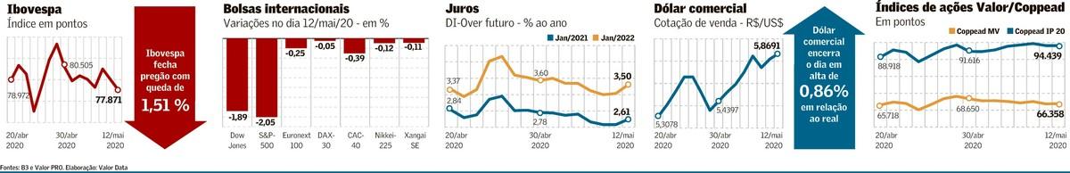 Risco político diminui o mercado de ações e pressiona o dólar