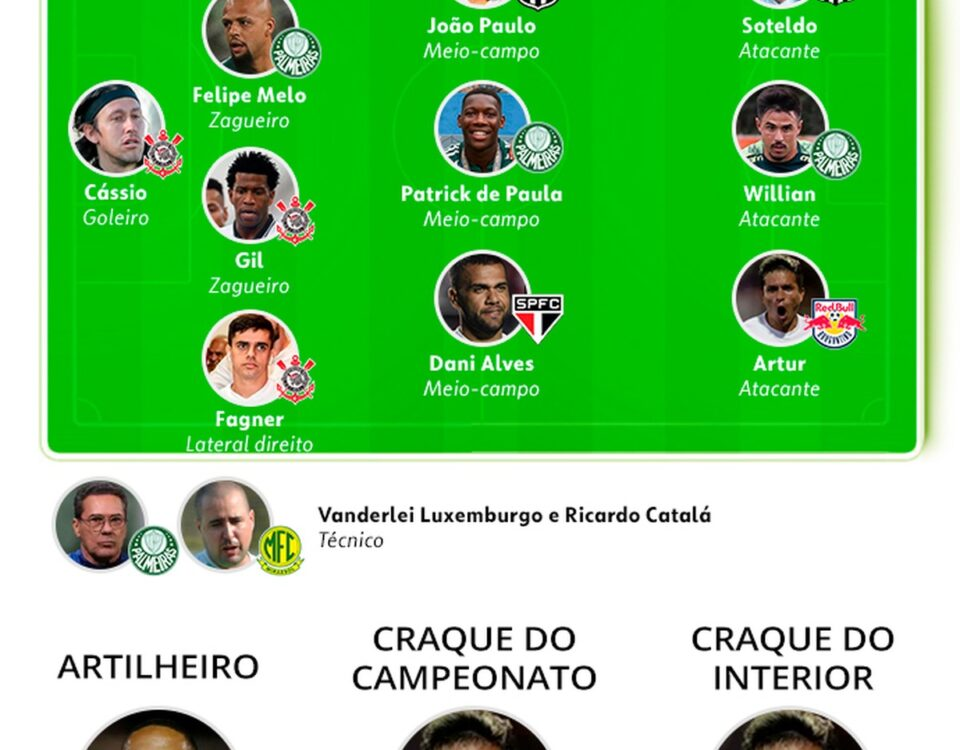 Palmeiras domina o prêmio Paulistão; Artur, de Bragantino, é eleito estrela do torneio