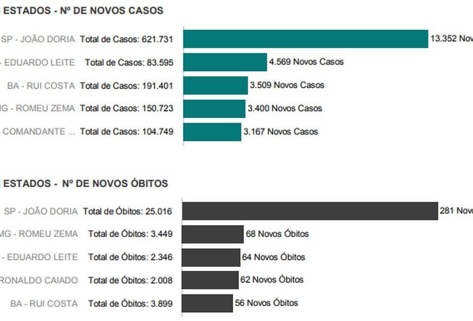 Planalto faz ranking relacionando número de mortes com governadores