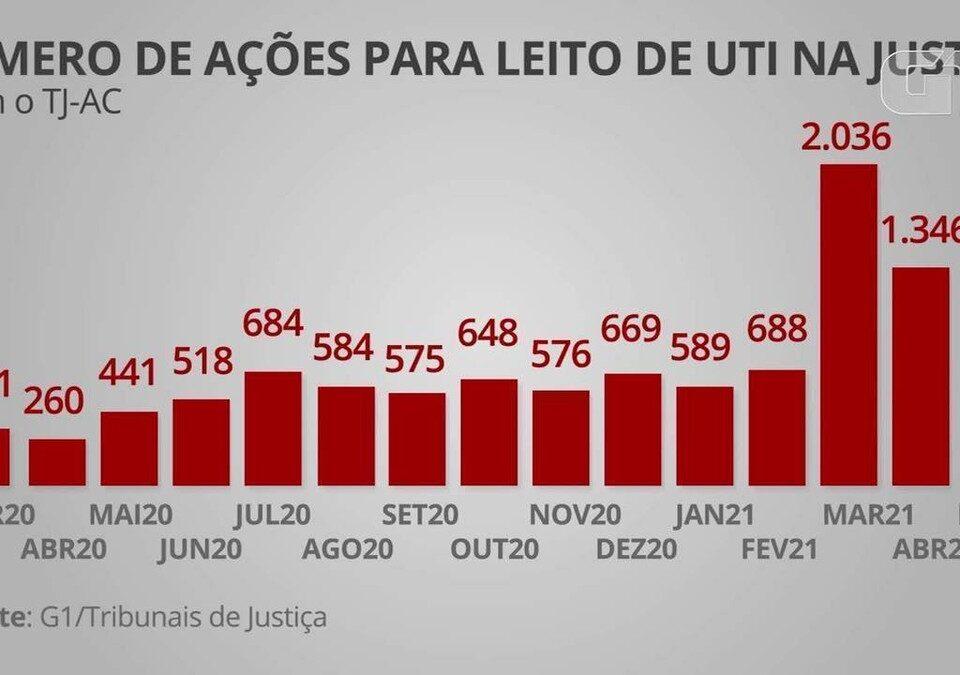 Número de ações para garantir leitos de UTI quadruplicou nos últimos 3 meses no Brasil